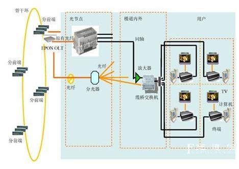 桥接器可以延伸有线电视信号的传输距离