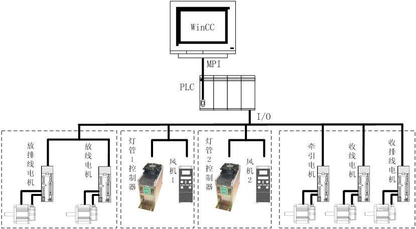 四、电气控制系统的的关键和难点 1、收放线张力控制 收放线张力控制是光纤着色机的关键,张力的控制精度直接影响到产品的质量,以收线张力为例,张力太小会导致光纤松散,张力太大会导致光纤损耗增加。影响光纤张力的主要因素由舞蹈器本身提供的张力和导轮摩擦阻力组成,导轮摩擦力与导轮的数量和精度有直接的关系,ZS05型着色机的设计速度高达2100m/min,所以在设计上不但采用了高精度的导轮,而且将舞蹈器的导轮数量从2个减少至1个,最大程度的减少了高速运转时导轮的附加张力。 由于ZS05光纤着色机的收放线舞蹈器均采用了