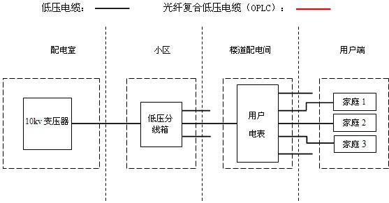 智能模块通过光纤复合低压电缆(oplc)来传输控制信号