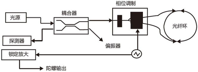 光纤水听器的工作原理如图6所示