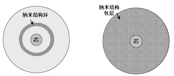 两个纳米结构光纤设计示意图