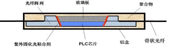 。作用二则要求胶水固化后光学参数要与光纤的光学参数基本一致,我们知道光纤在1260nm~1650nm之间的折射率大致在1.50~1.40之间,所以要求胶水固化后的折射率也应在这个之间;陈列与芯片之间加了一层胶水,从陈列或芯片投射出去的光,最好全部透射出去,减小损耗;所以要求透射率越高越好,最少也要在90%以上。 此外《Q/CT 2295-2010中国电信无源光分路器技术要求》标准中规定了光分路器的工作环境和使用寿命,要求分路器在温度-40~+85、气压62~106Kpa和相对湿度95%以下的工作环境中使用