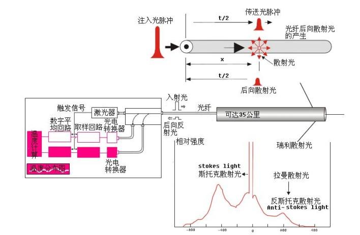 光纤在分布式温度测量传感中的应用