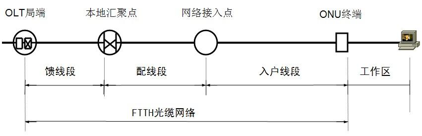 ftth光缆网络基本结构