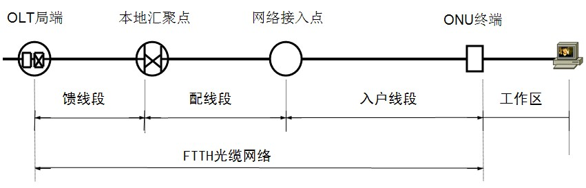 FTTH系统的基本组成包括FTTH光线路终端(OLT)、光分配网(ODN)、FTTH光网络单元(ONU)三大部分组成。在光纤接入网中,ONU的位置具有很大的灵活性,安装ONU在接入网中所处位置的不同,可以将光纤接入网划分为光纤到路边(FTTC)、光纤到大楼(FTTB)、光纤到办公室(FTTO)、光纤到户(FTTH)等模式。 1、光纤到路边 在FTTC结构中,光网络单元设置在路边的机柜或电线杆上的分线盒处(或交接箱处)。此时从光网络单元到各个用户之间的部分仍为双绞线铜缆。如果传送宽带图像业务的数据,则这一部