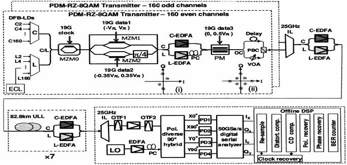 """一、相干光纤通信引领风骚 1、新的突破:用光波跃迁频率定义的时间/频率标准 激光时钟,也叫光学时钟(简称光钟),就是利用原子在光波波段的跃迁来定义的时间/频率标准。 以时间的基本单位""""秒""""的定义为例,多长时间为1秒?20世纪50年代,1秒被定义为1个平均太阳日的1/86400。然而,由于太阳日在一年中并非完全相同,1956年,国际上又将秒定义为1900年1月1日历书12时开始地球公转一周时间的1/31556925."""